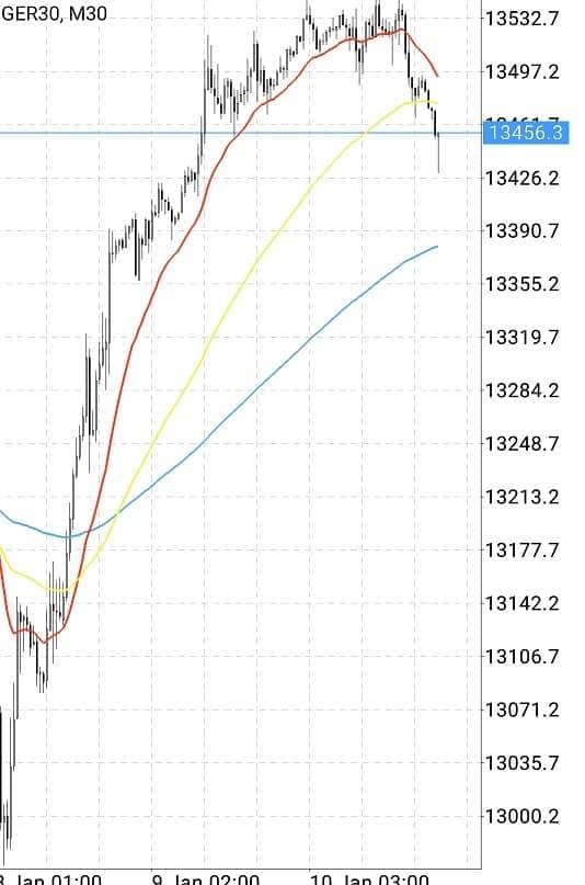 ドイツ株価指数(DAX) 30分足